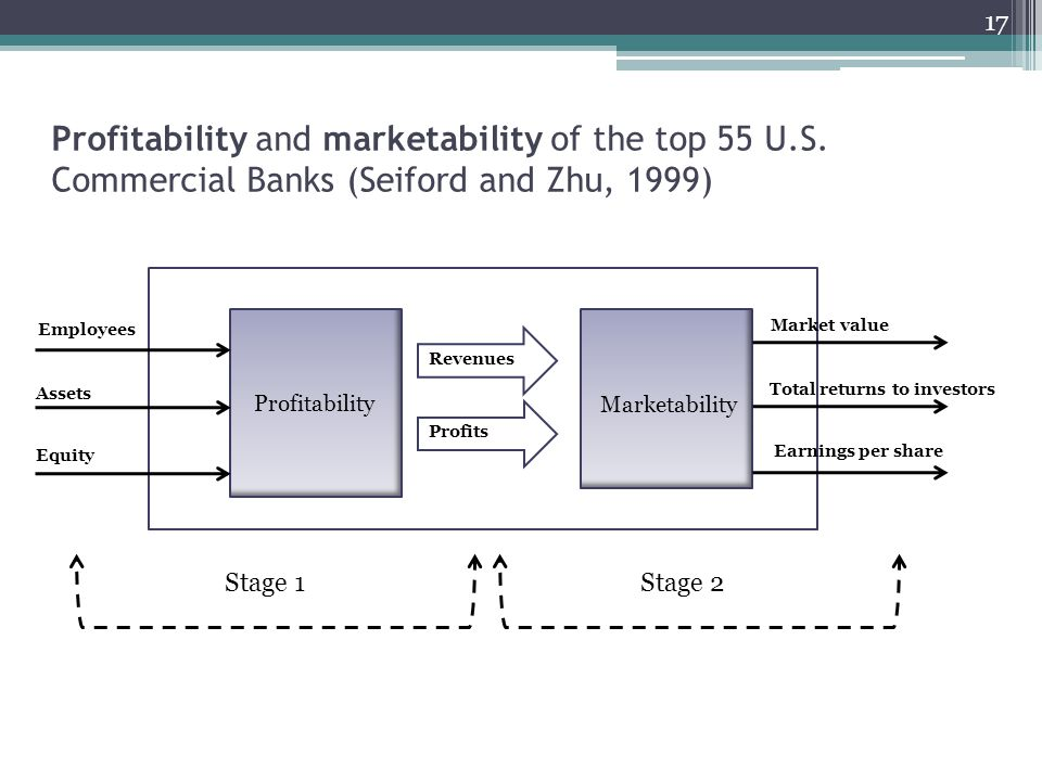 Profitability and marketability of the top 55 U. S