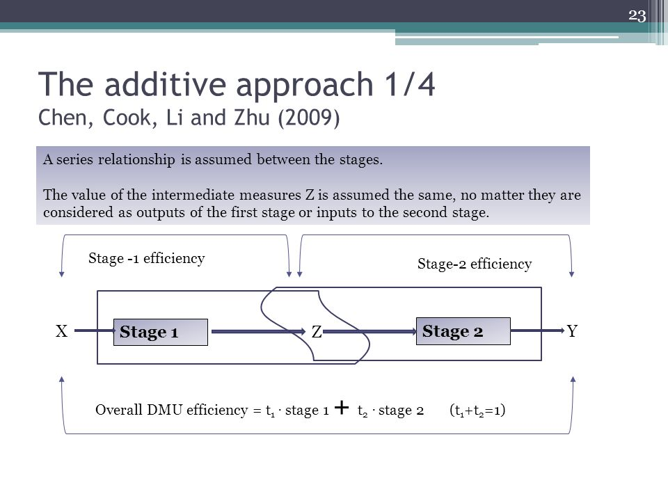 The additive approach 1/4 Chen, Cook, Li and Zhu (2009)