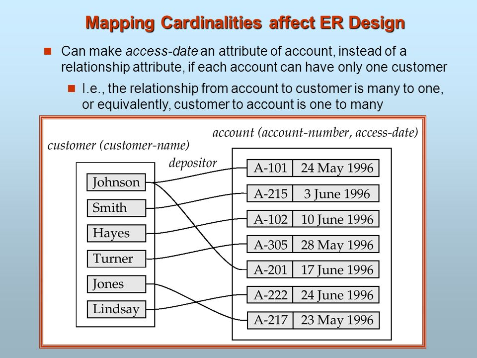 Mapping Cardinalities affect ER Design