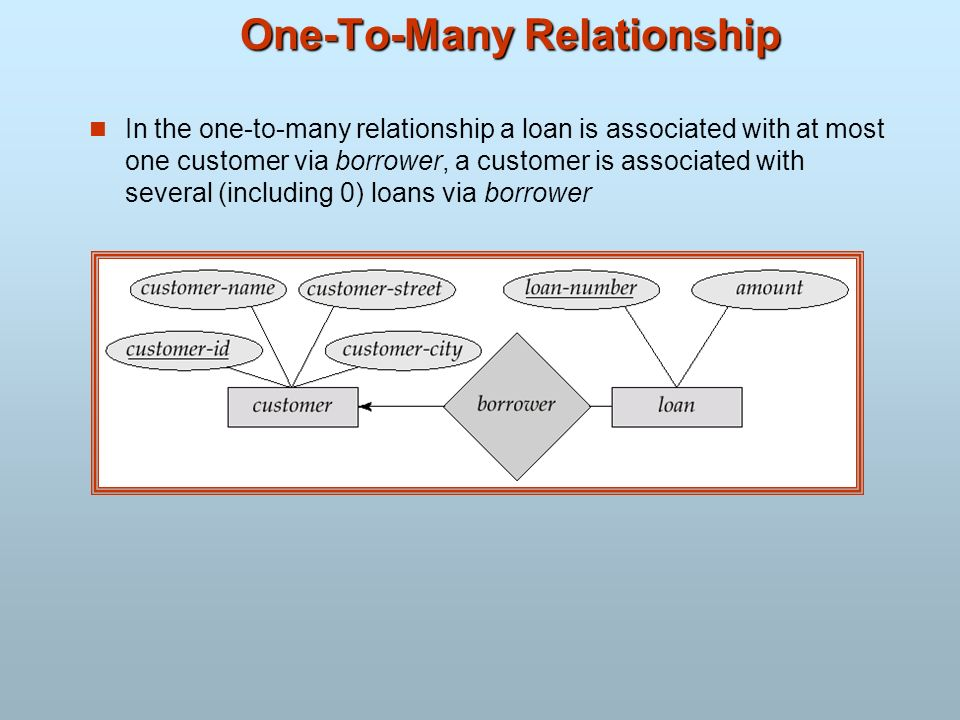 One-To-Many Relationship