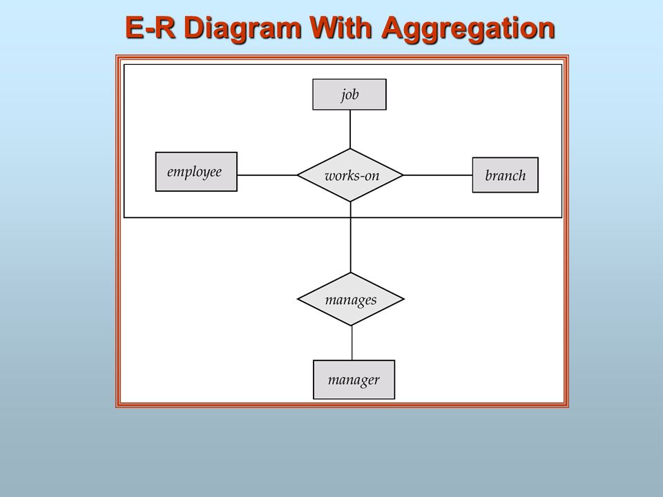 E-R Diagram With Aggregation