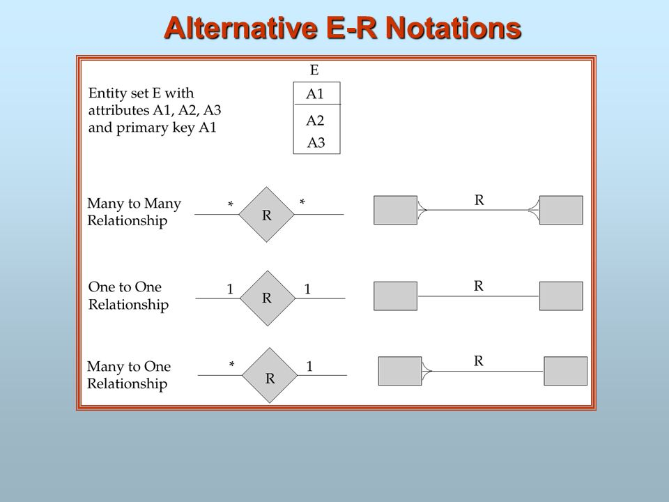 Alternative E-R Notations