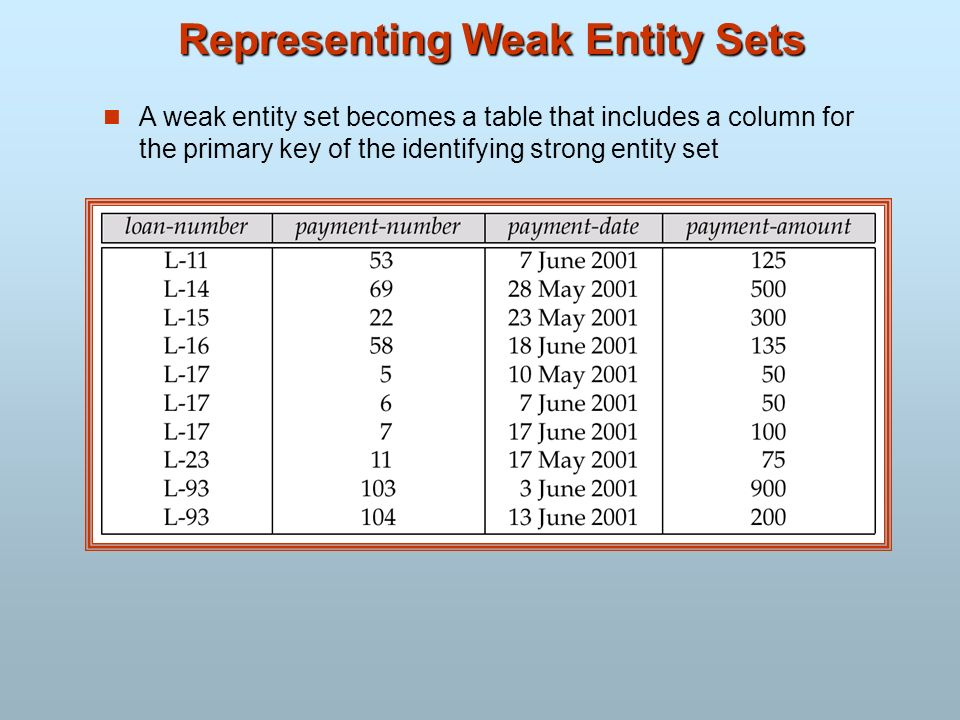 Representing Weak Entity Sets