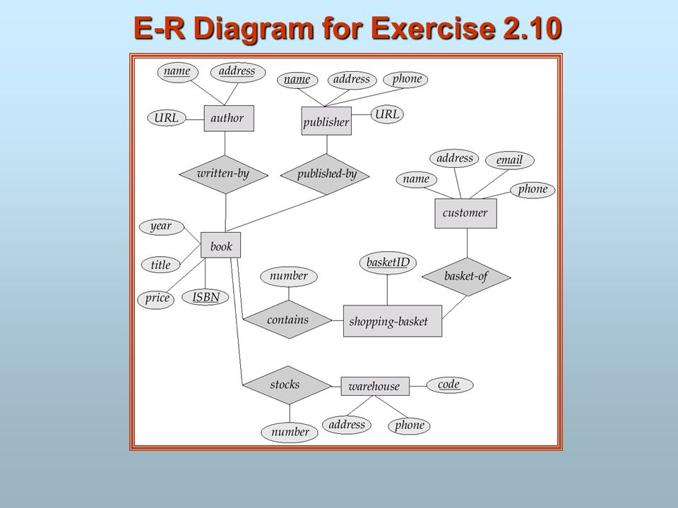 E-R Diagram for Exercise 2.10