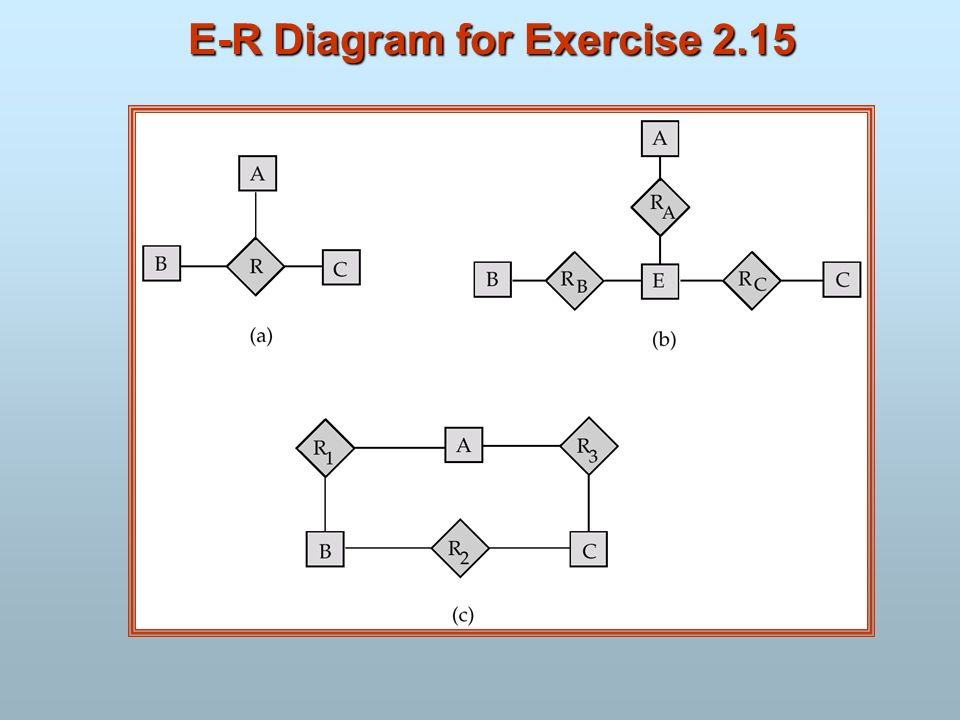 E-R Diagram for Exercise 2.15