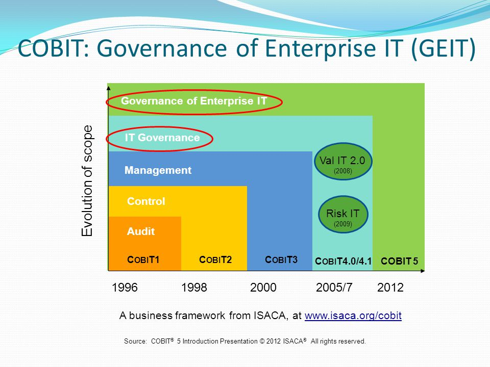 Governance of Enterprise IT