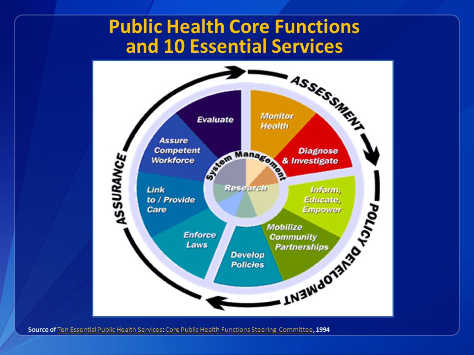 Public Health Core Functions and 10 Essential Services