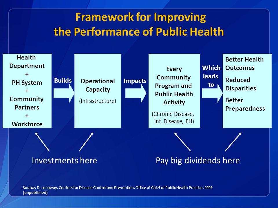 Framework for Improving the Performance of Public Health