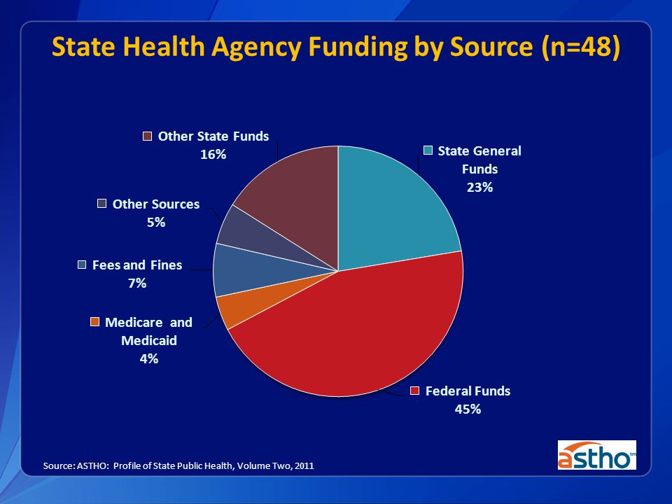 State Health Agency Funding by Source (n=48)