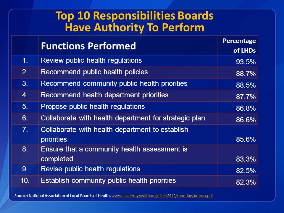 Top 10 Responsibilities Boards Have Authority To Perform