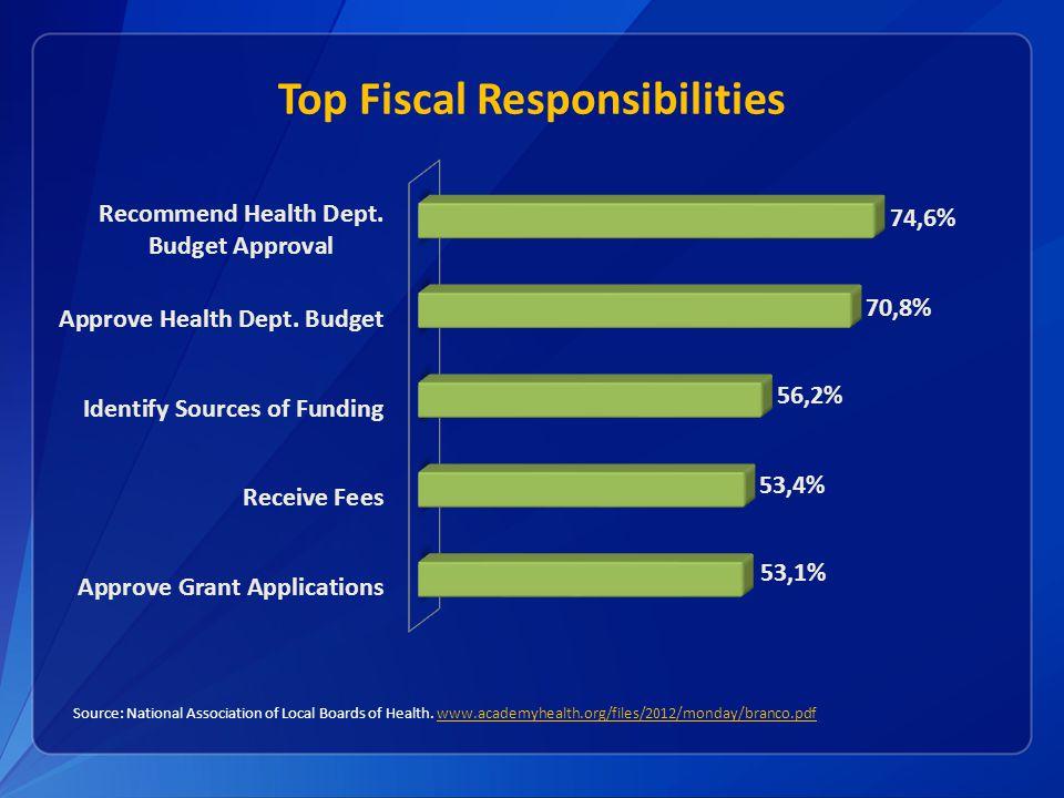 Top Fiscal Responsibilities