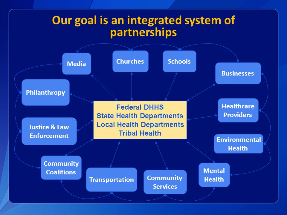 Our goal is an integrated system of partnerships
