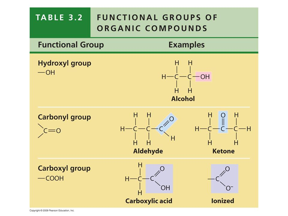Table 3.2 Functional Groups of Organic Compounds.