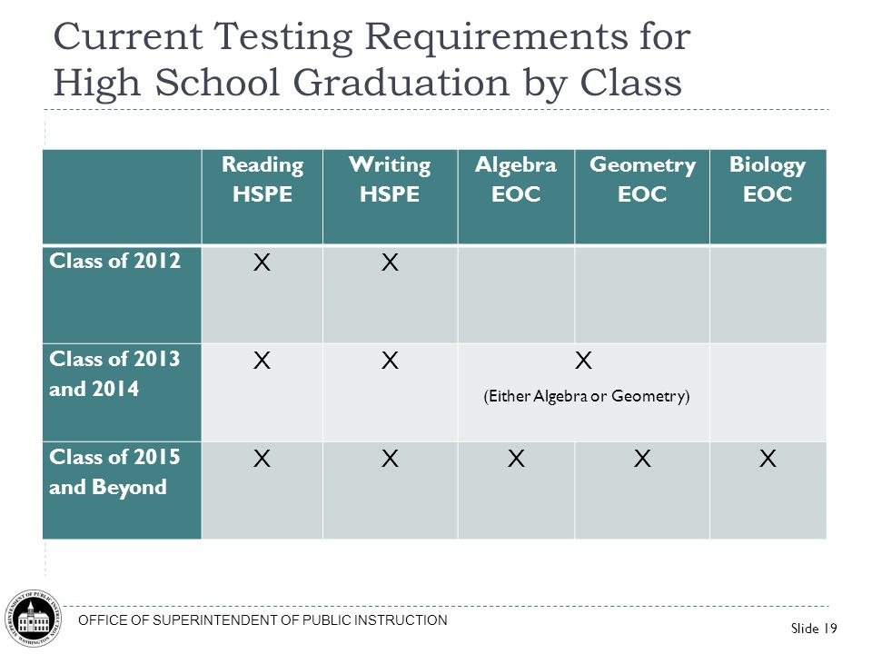 Current Testing Requirements for High School Graduation by Class