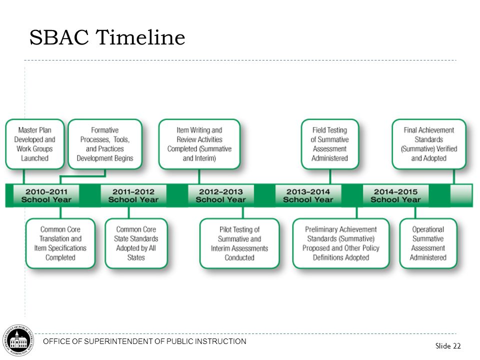 SBAC Timeline This slide provides a snapshot of key activities related to the development process for the assessment system.