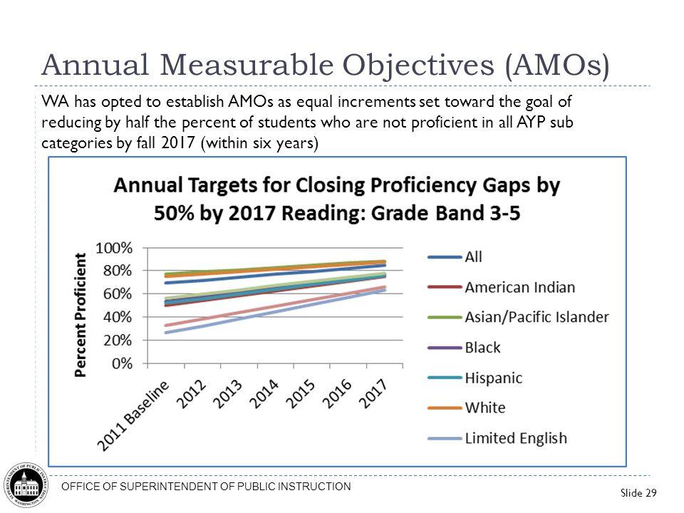 Annual Measurable Objectives (AMOs)