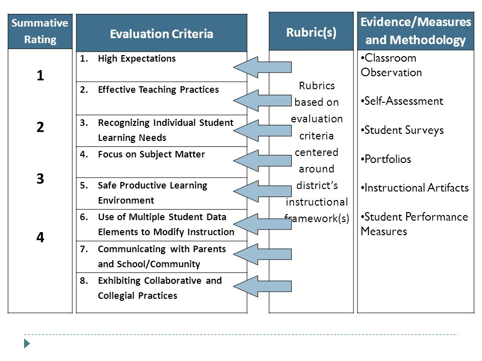 Evidence/Measures and Methodology