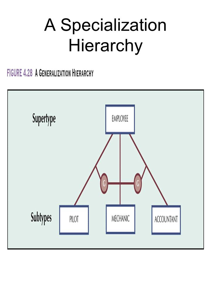 A Specialization Hierarchy