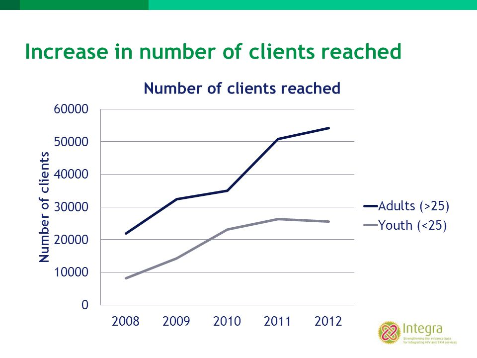 Increase in number of clients reached