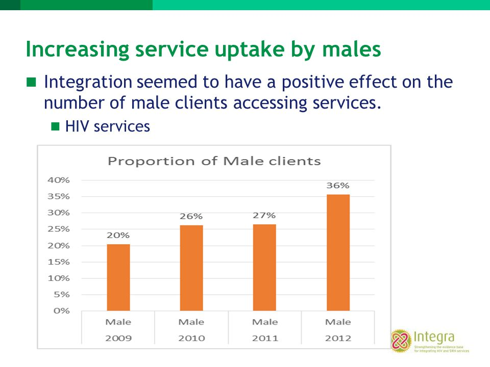 Increasing service uptake by males