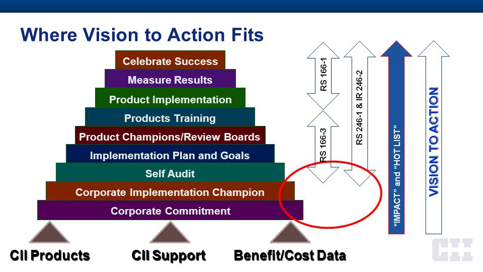 Where Vision to Action Fits