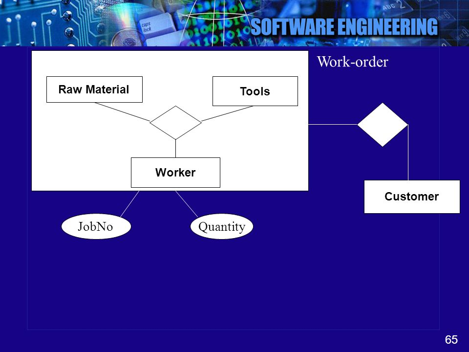 Work-order Raw Material Tools Worker Customer JobNo Quantity