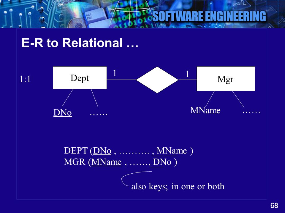 E-R to Relational … 1 1 Dept Mgr 1:1 MName …… DNo ……