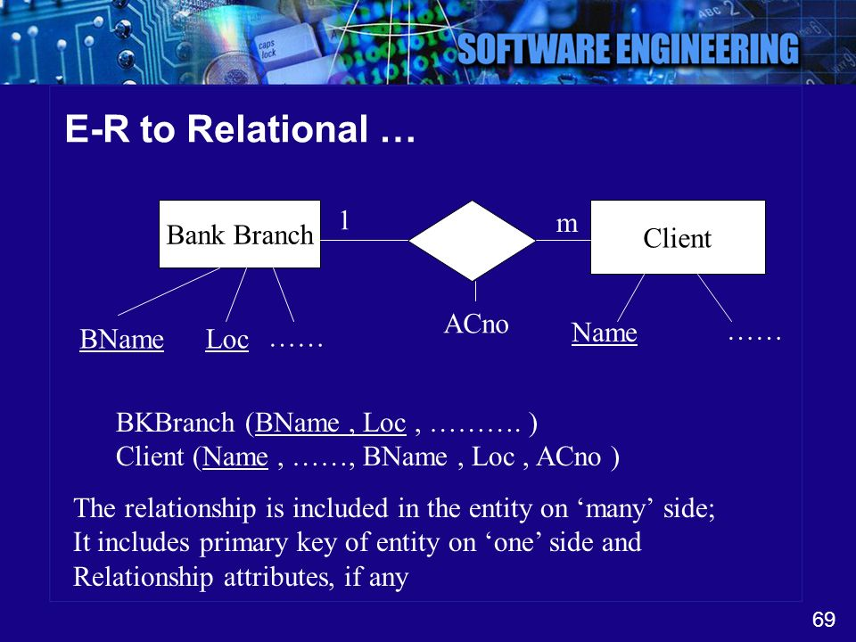 E-R to Relational … Bank Branch 1 m Client ACno …… BName Loc …… Name