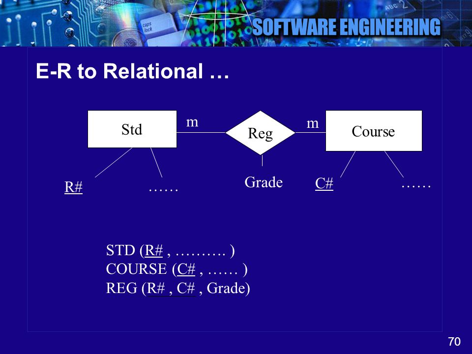 E-R to Relational … Std m Reg m Course Grade …… C# …… R#