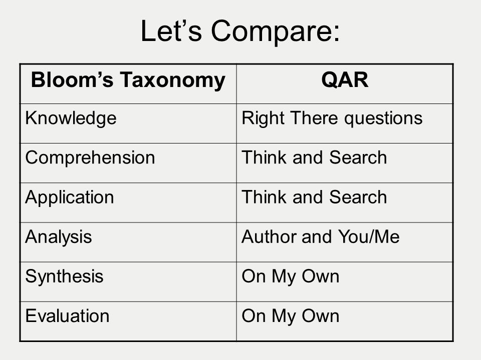Let's Compare: Bloom's Taxonomy QAR Knowledge Right There questions