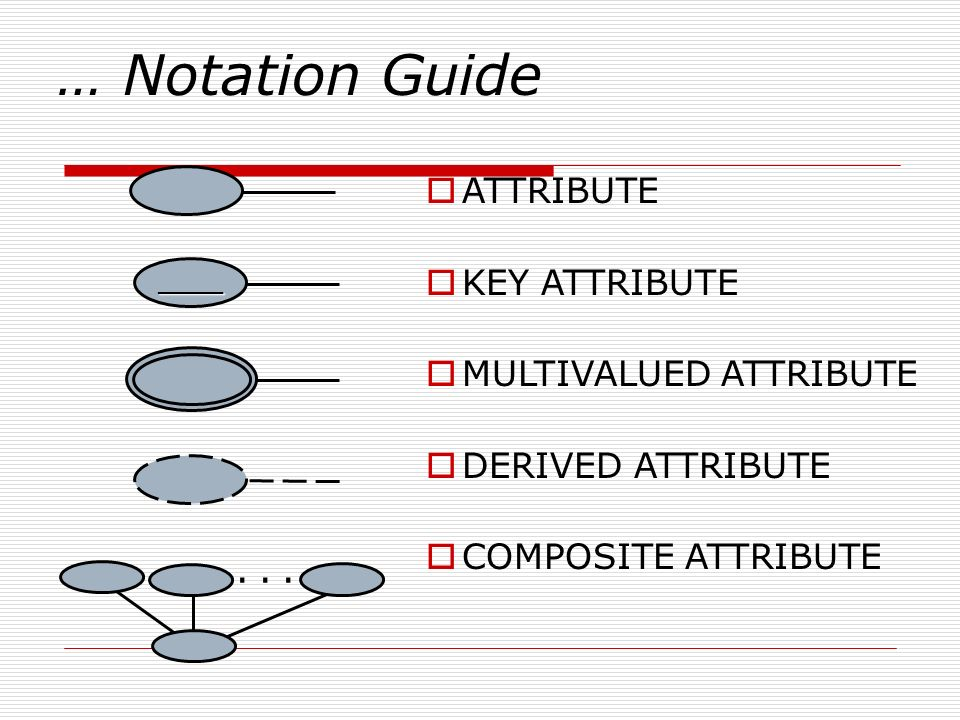 … Notation Guide . . . ATTRIBUTE KEY ATTRIBUTE MULTIVALUED ATTRIBUTE