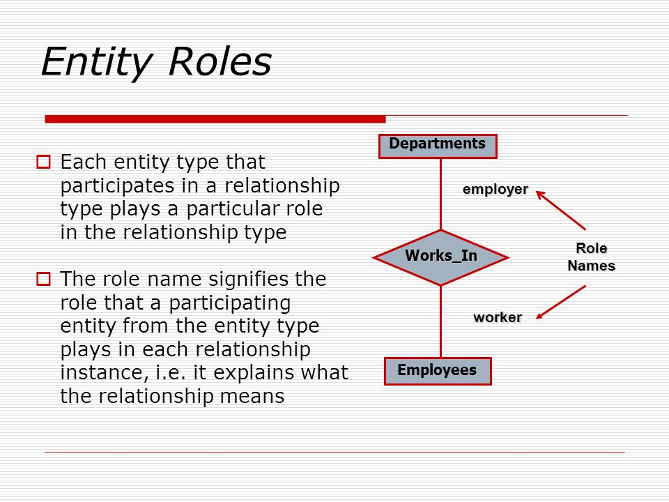 Entity Roles Each entity type that participates in a relationship