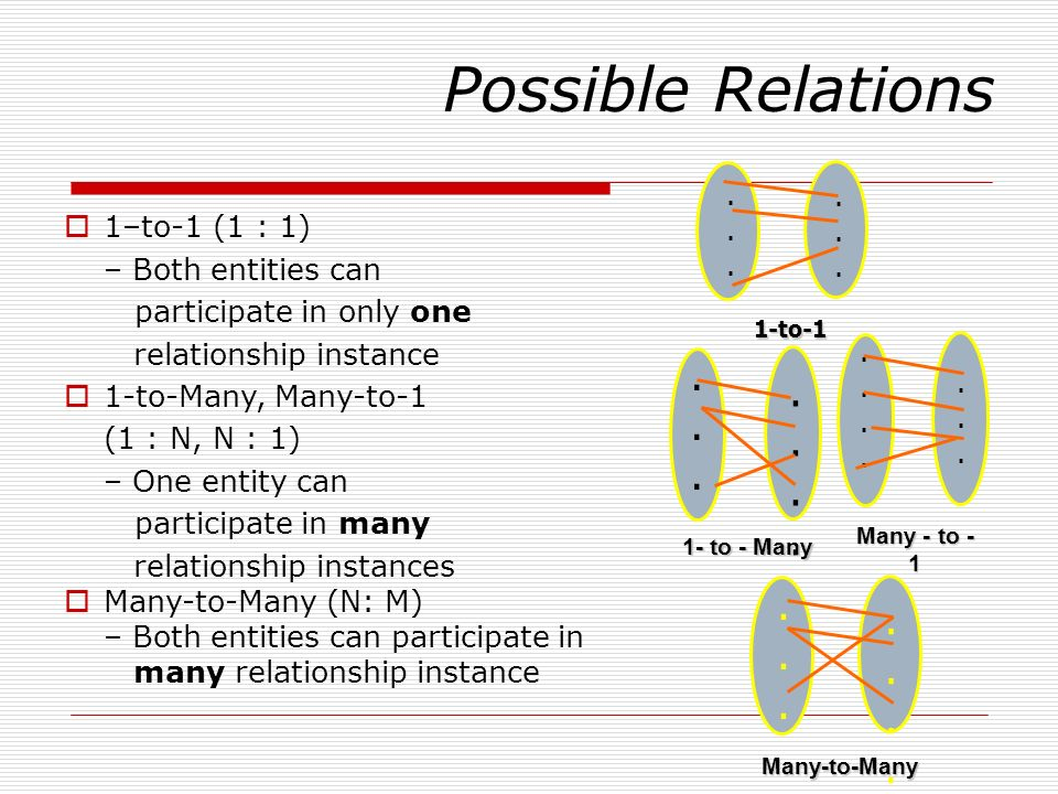 Possible Relations . . . . 1–to-1 (1 : 1) – Both entities can