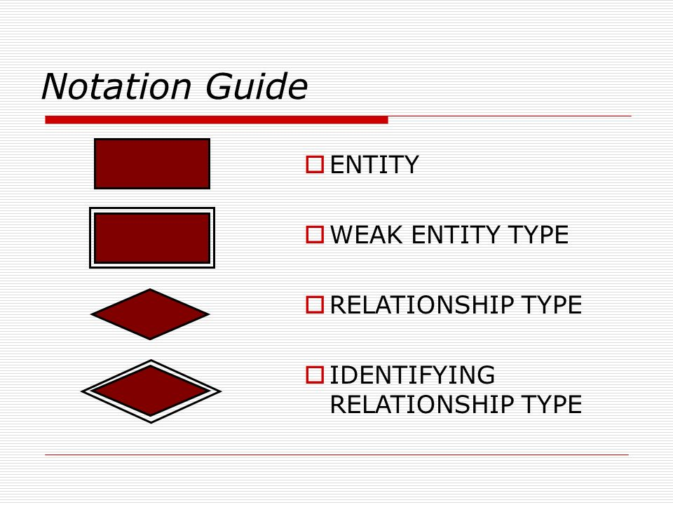 Notation Guide ENTITY WEAK ENTITY TYPE RELATIONSHIP TYPE