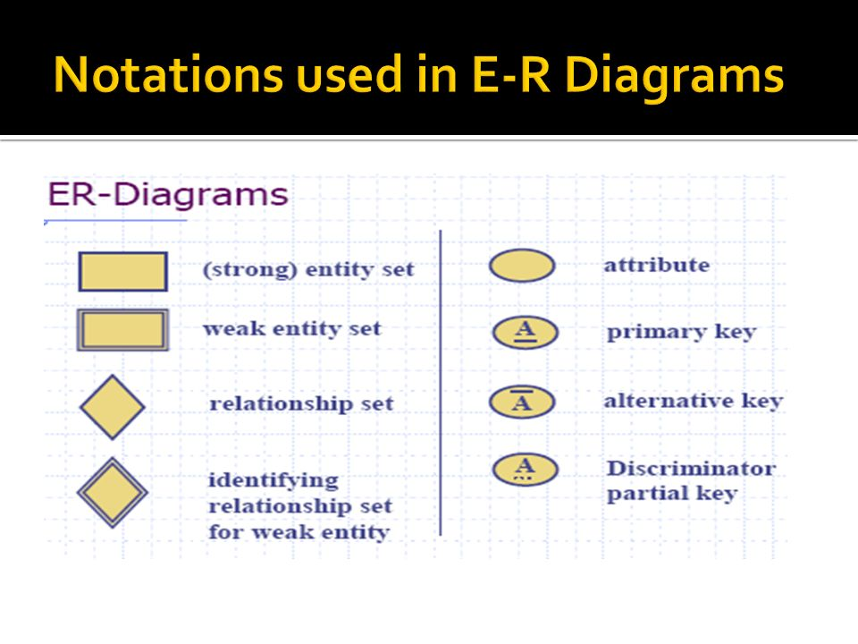 Notations used in E-R Diagrams