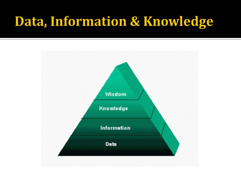 Data, Information & Knowledge