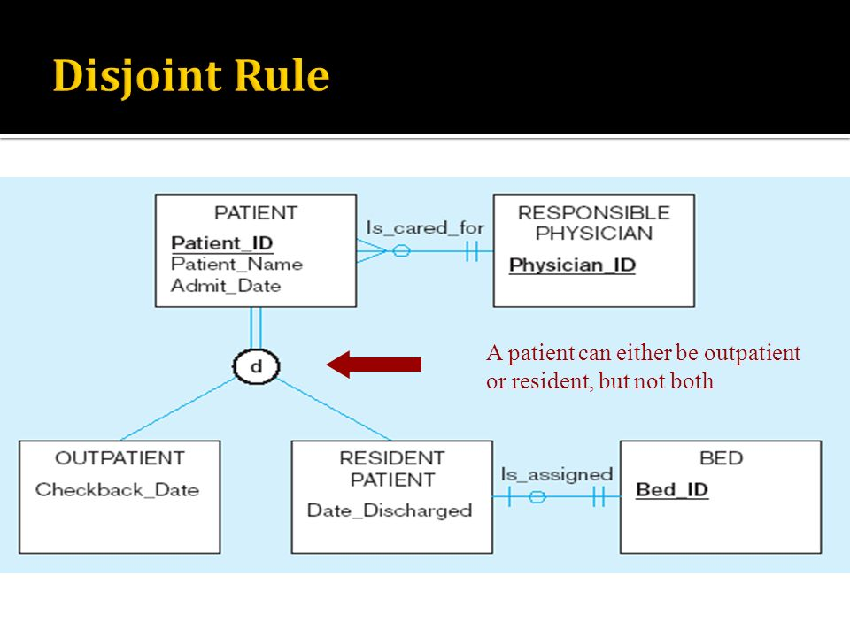 Disjoint Rule A patient can either be outpatient or resident, but not both