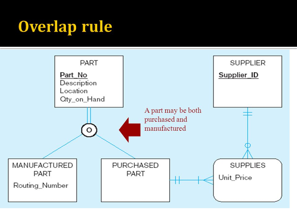 Overlap rule A part may be both purchased and manufactured