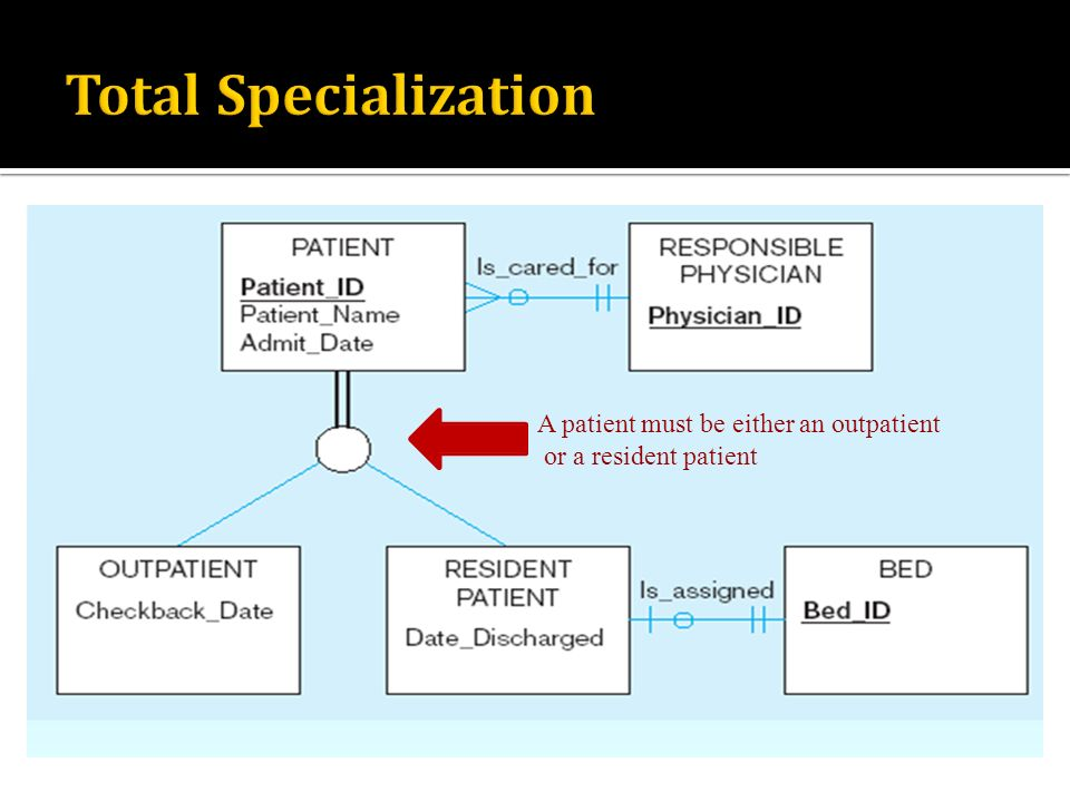 Total Specialization A patient must be either an outpatient