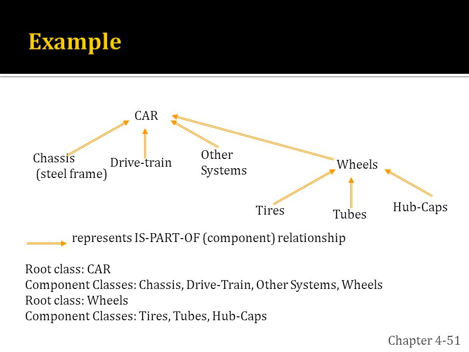 Example CAR Other Systems Chassis Drive-train (steel frame) Wheels