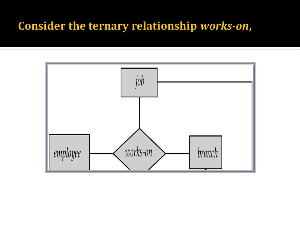 Consider the ternary relationship works-on,
