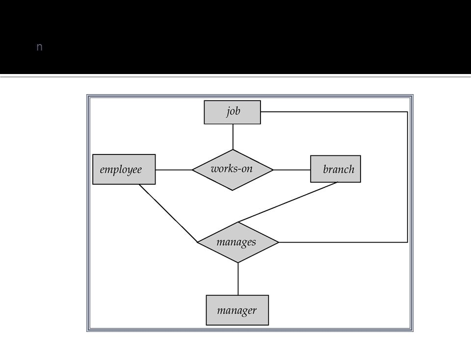 Suppose we want to record managers for tasks performed by an employee at a branch