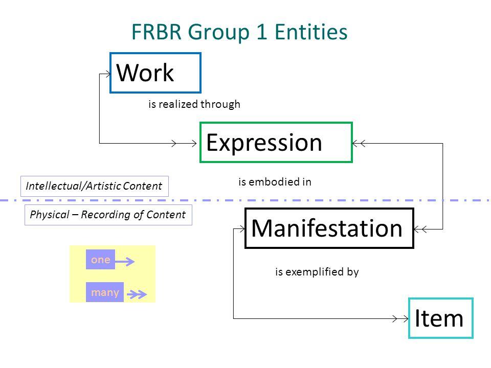 Work Expression Manifestation Item FRBR Group 1 Entities