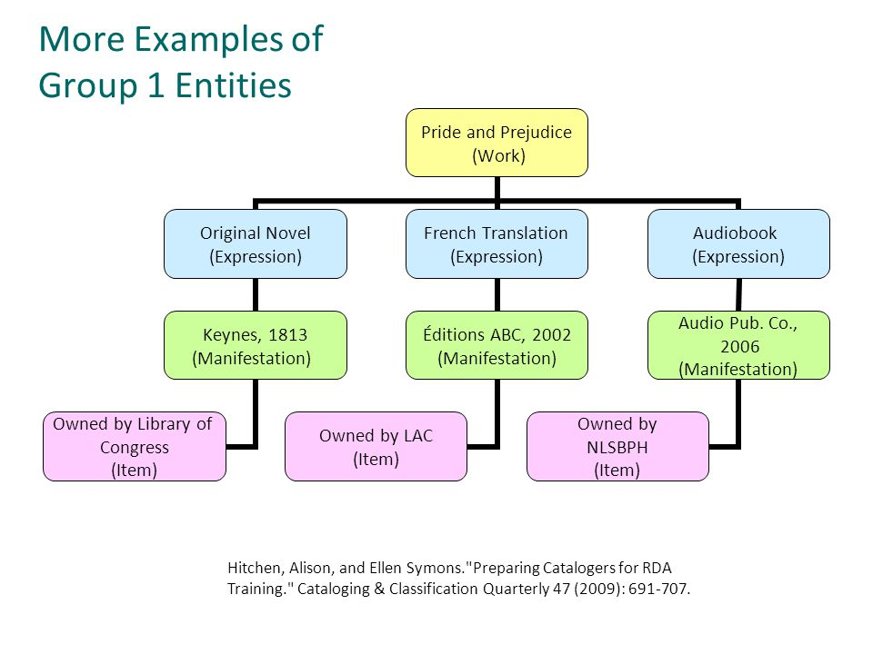 More Examples of Group 1 Entities
