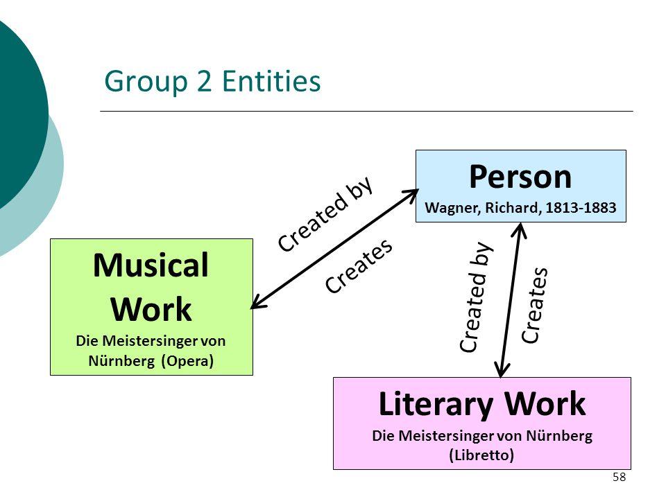 Person Musical Work Literary Work