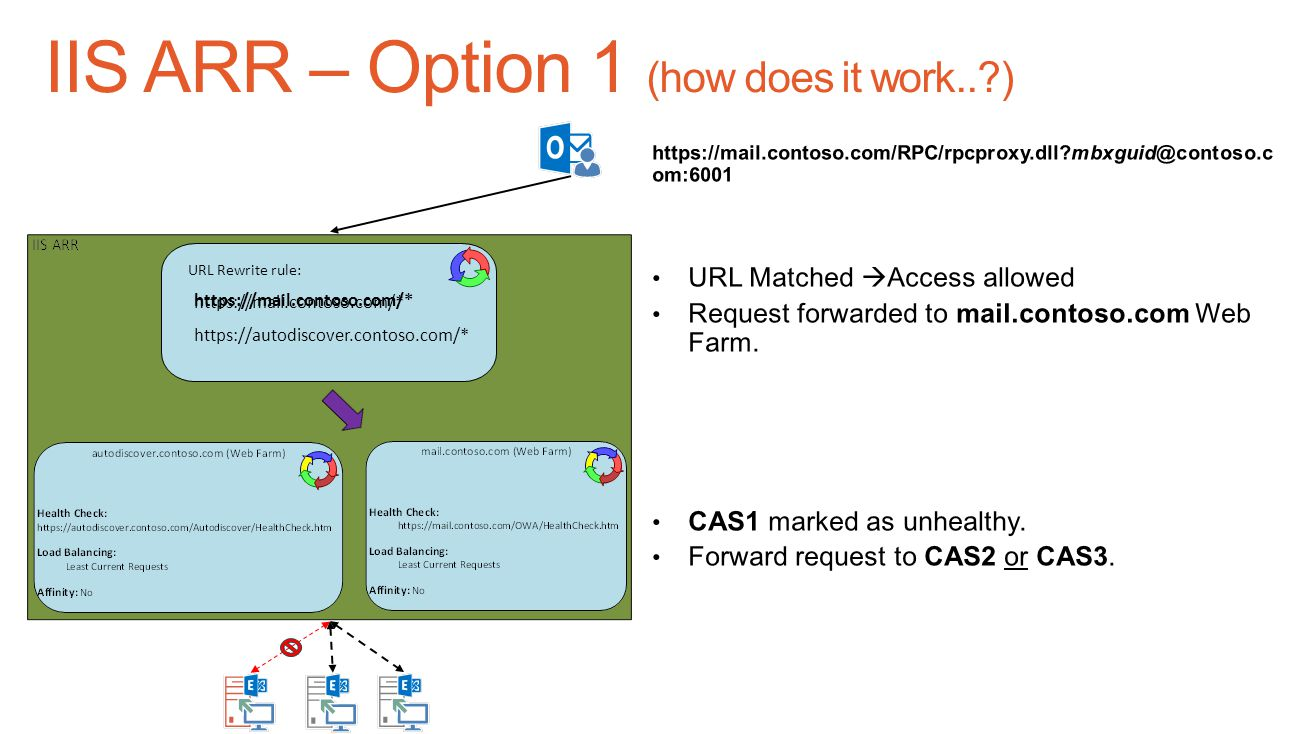 IIS ARR – Option 1 (how does it work.. )