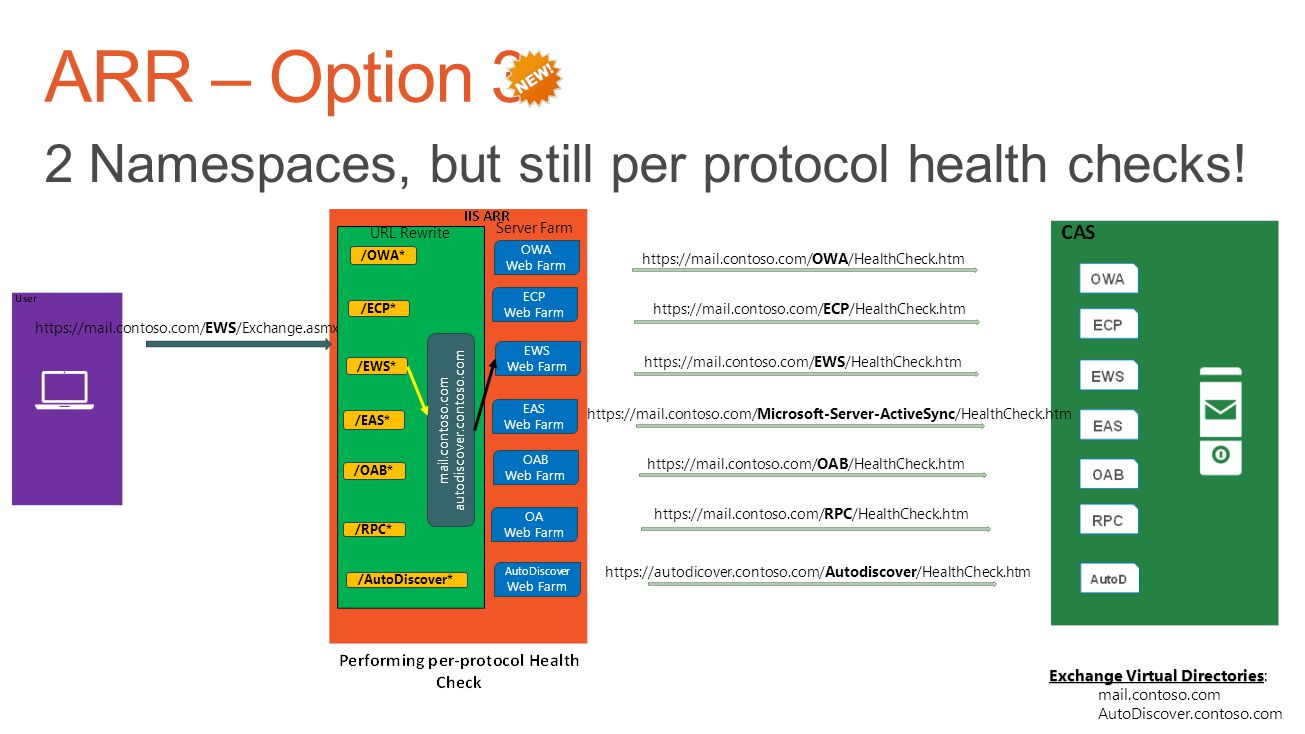 ARR – Option 3 2 Namespaces, but still per protocol health checks!
