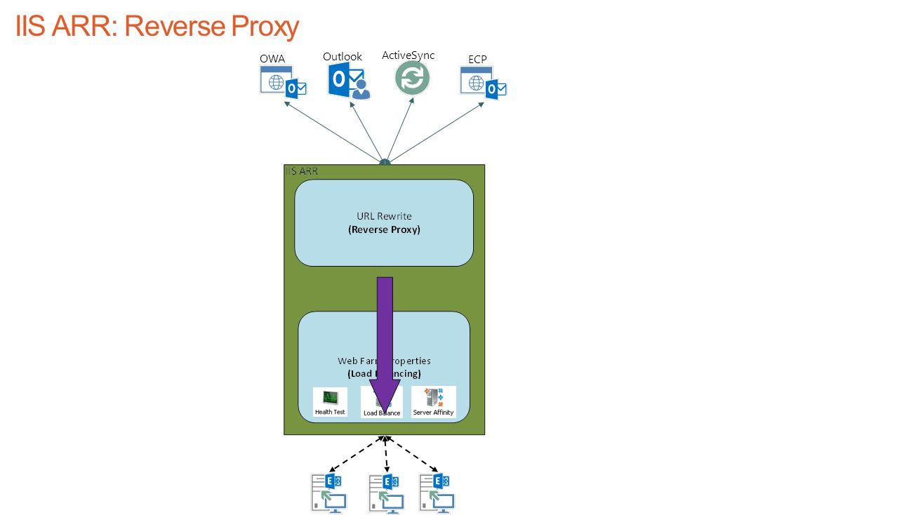 IIS ARR: Reverse Proxy OWA Outlook ActiveSync ECP