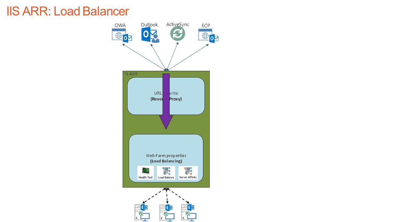 IIS ARR: Load Balancer OWA Outlook ActiveSync ECP