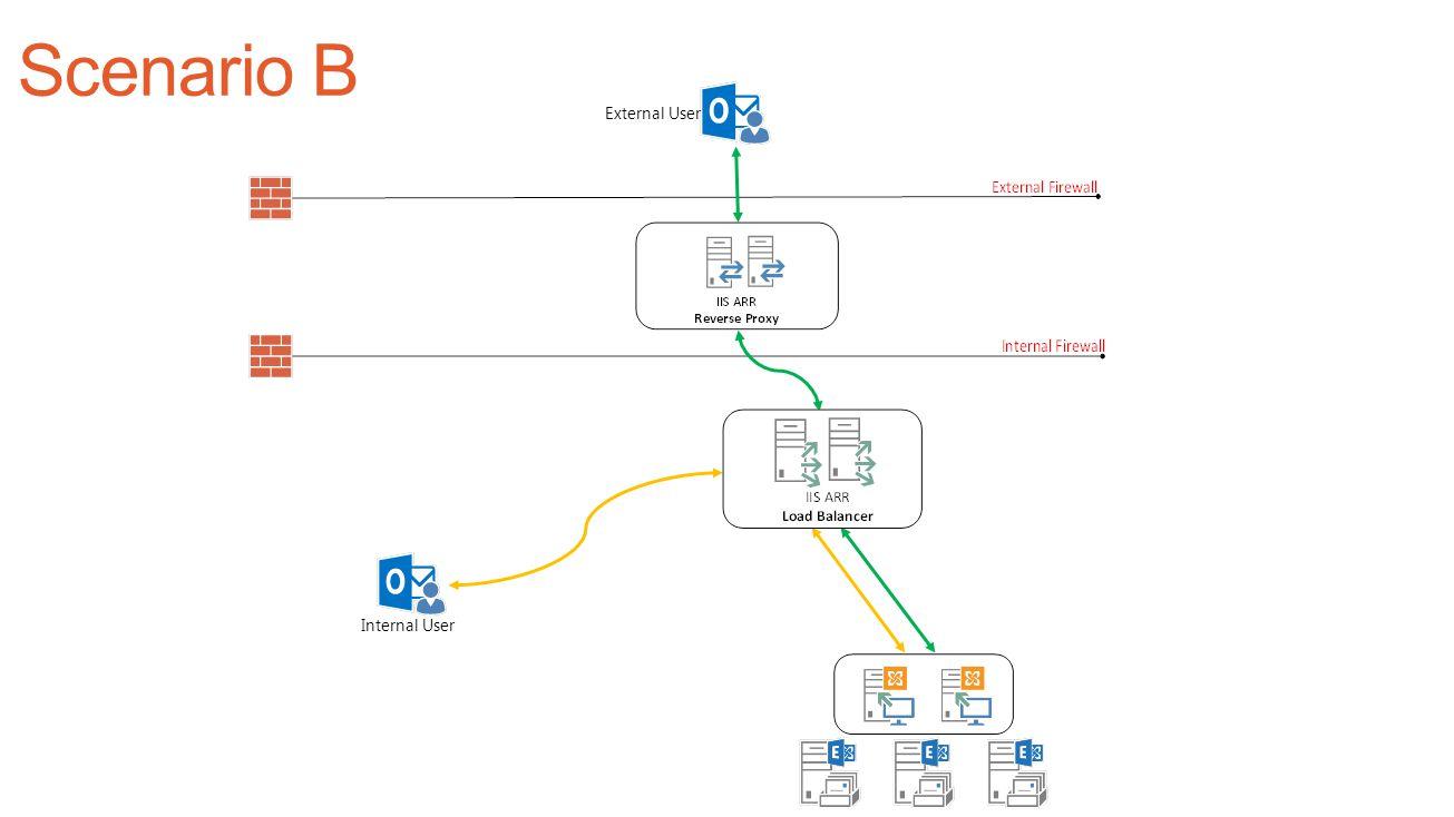 Scenario B External User Internal User